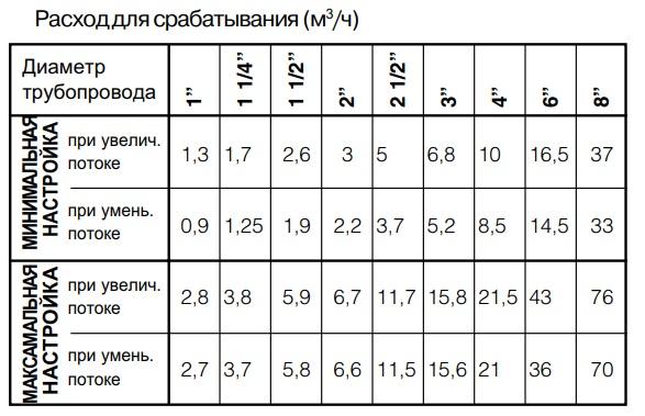 Гидравлические характеристики датчик потока 626600