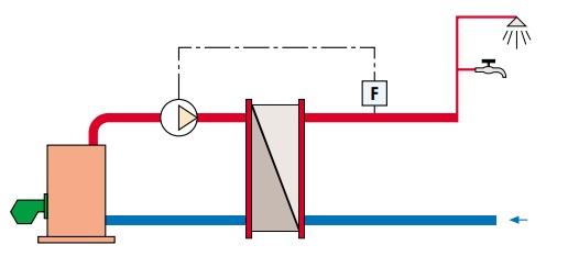 Пример использования датчика потока в системеводоснабжения