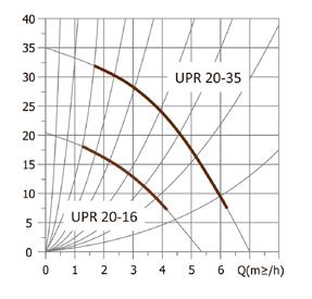 Циркуляционный насос UNIPUMP UPR